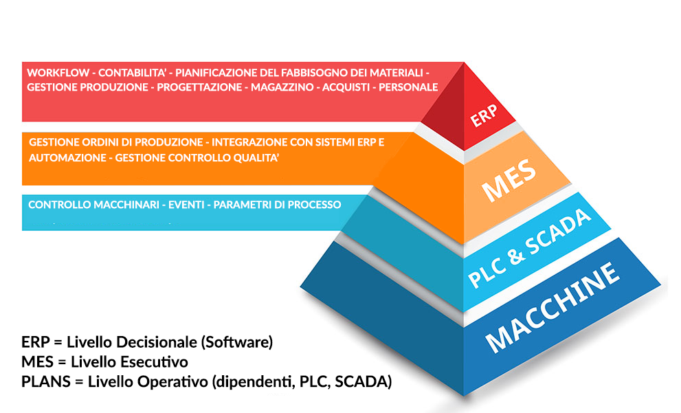 Programmi MES, ERP e altre infrastrutture gestionali
