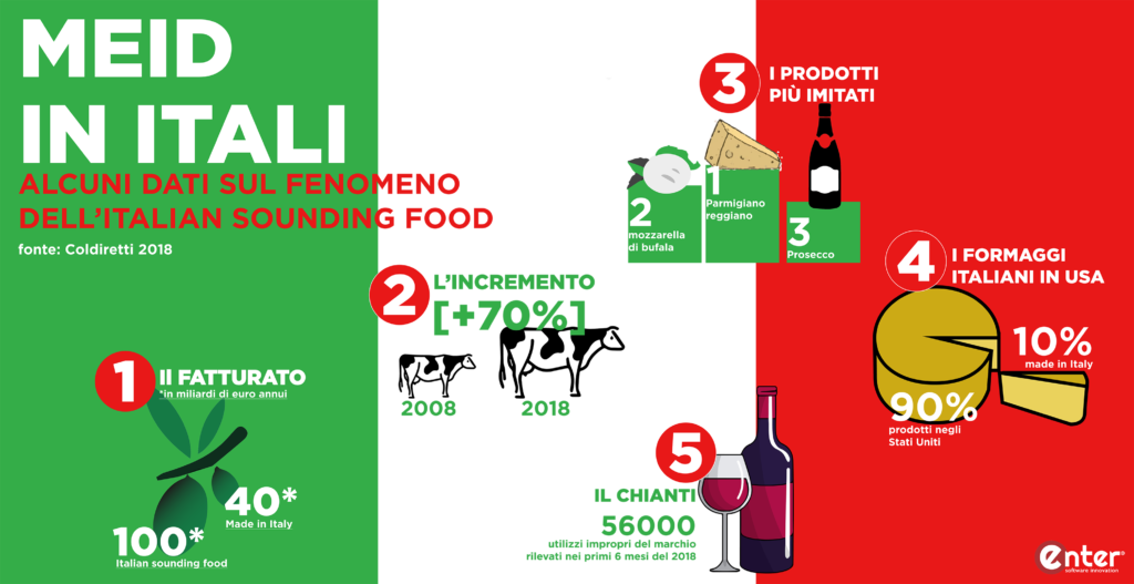 Sistema gestionale contro italian sounding food