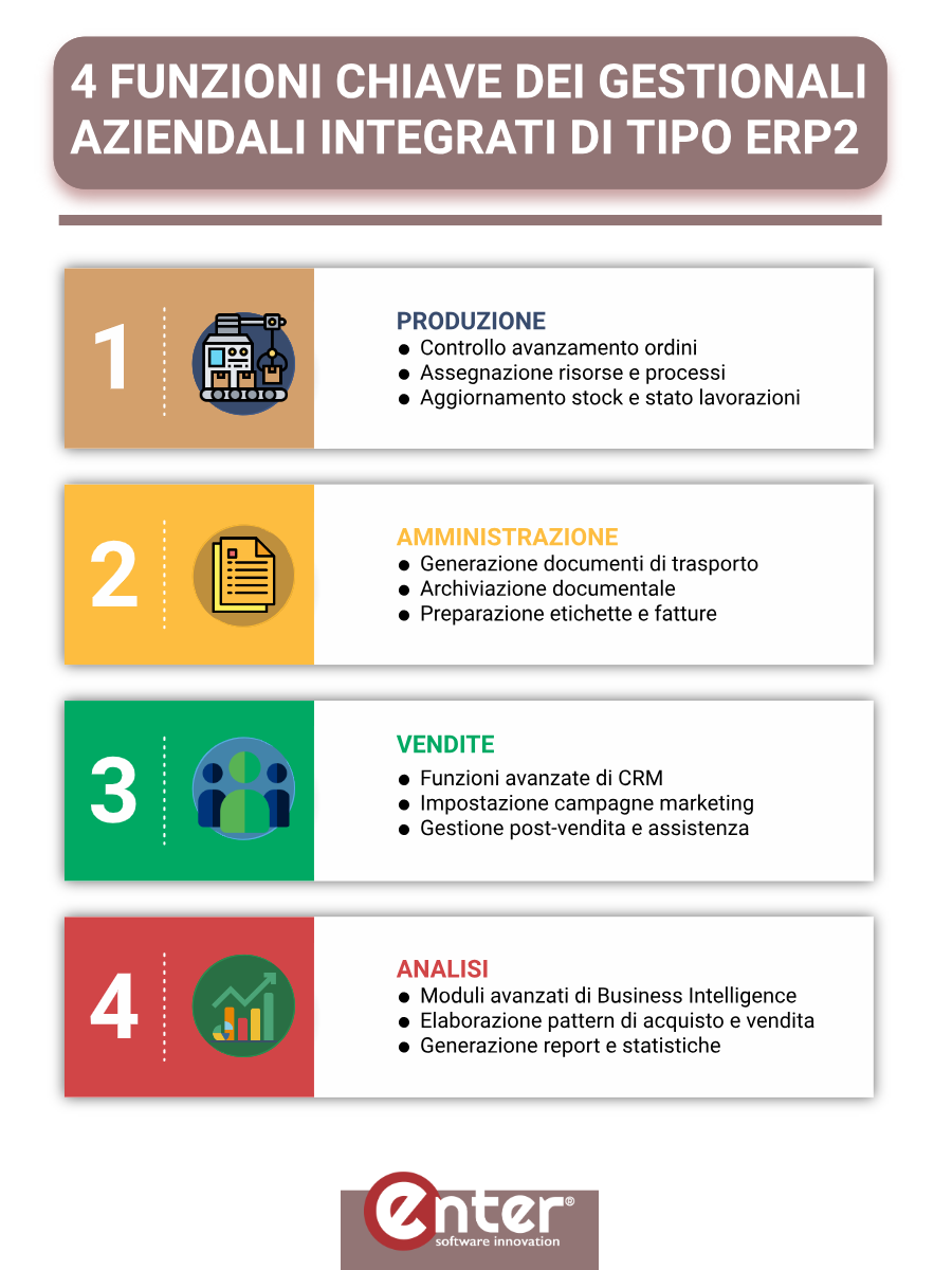 Funzioni chiave di un software ERP: infografica