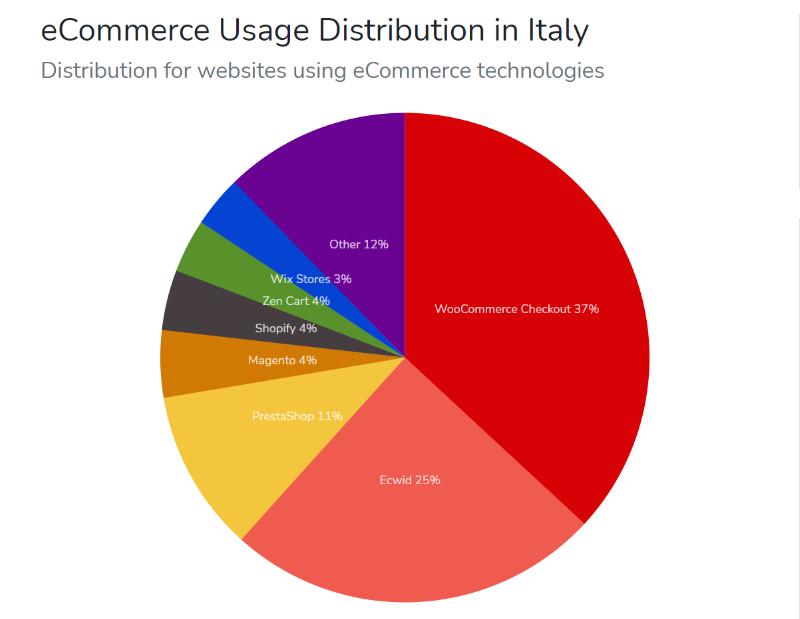 Utilizzo tecnologie e commerce in Italia