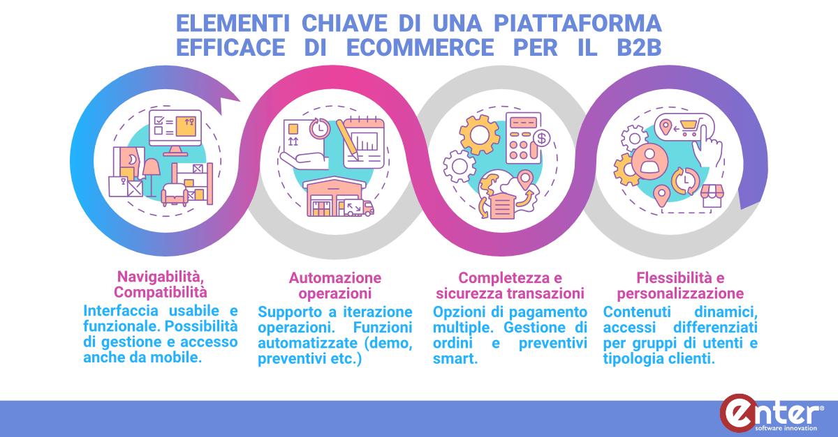 KPI piattaforme ecommerce B2B
